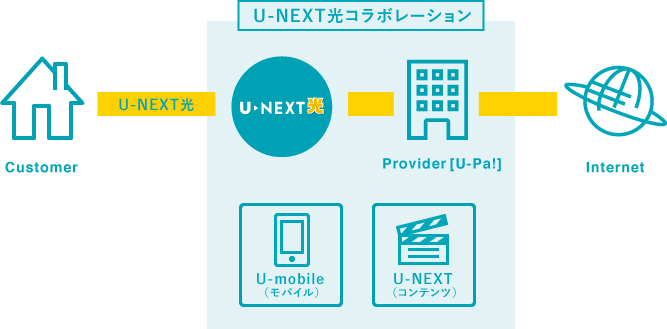 u-next光 接続