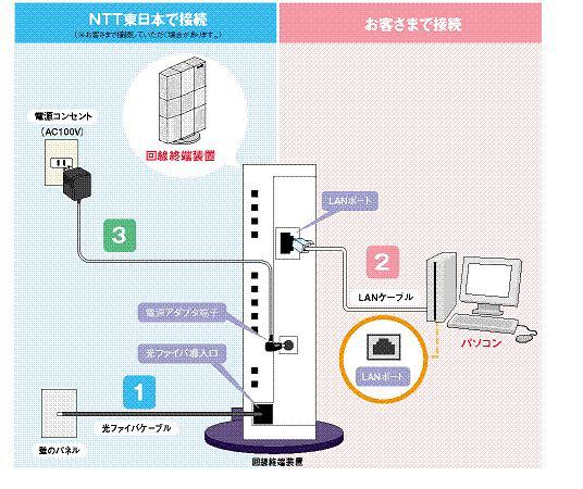 フレッツ 光ネクスト ファミリータイプ機器接続方法ひかり電話を利用しない場合