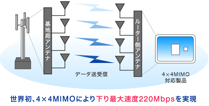 wimax 4×4 MIMO