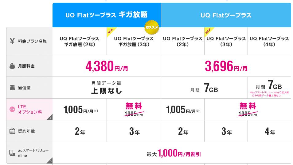 UQ WiMAX 料金表