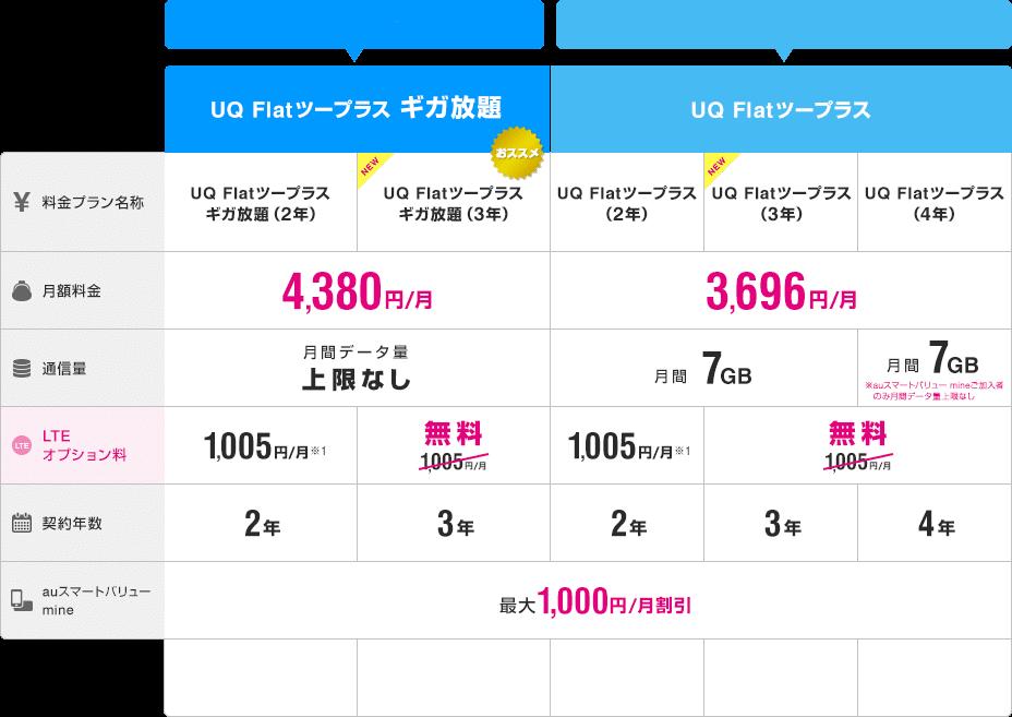 UQWiMAX料金表