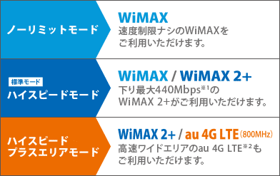 wimax通信モード