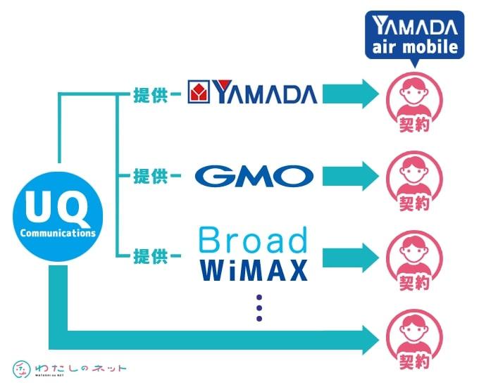 YAMADA air mobileとUQの関係
