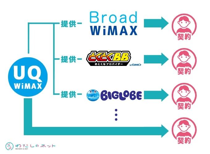 UQ WiMAXとプロバイダの関係