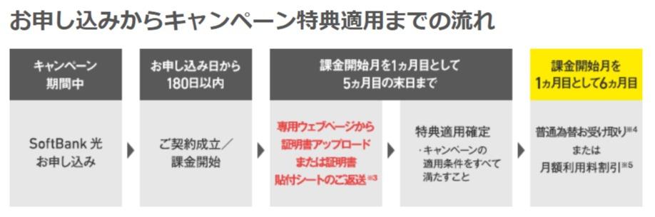 SoftBank光 乗り換え新規でキャンペーンを受け取る流れ