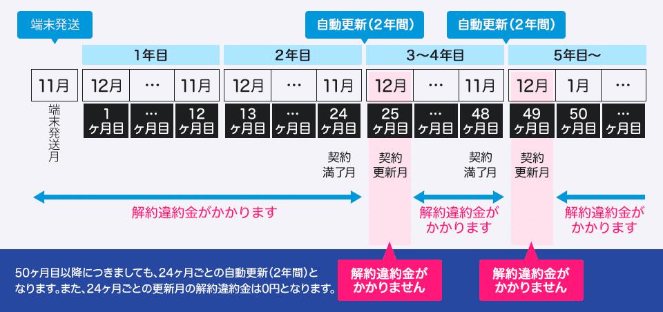 GMOとくとくBB WiMAX違約金説明