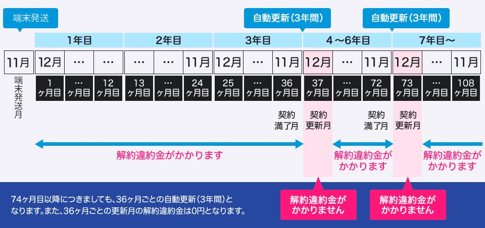 GMOとくとくBB WiMAX違約金説明2