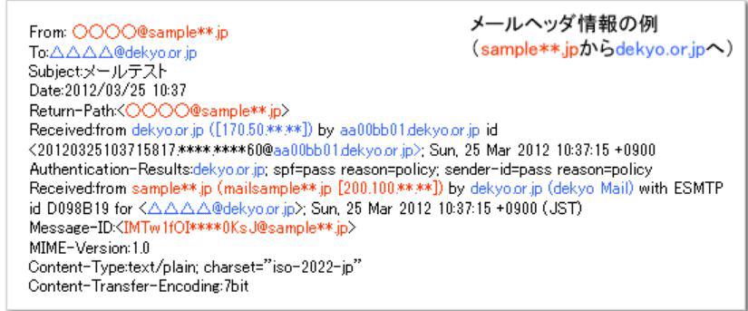メールソフトによるヘッダ情報表示例