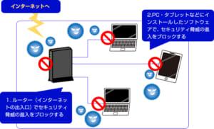 ドコモ光のセキュリティ対策イメージ
