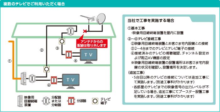 ドコモ光テレビオプションは何台でも視聴可能