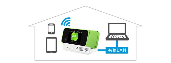 モバイルルーター有線接続のイメージ