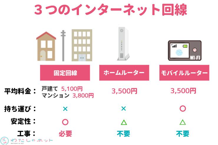 3つのインターネット料金