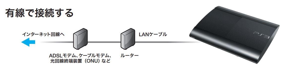PS3_接続方法
