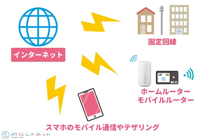 インターネットへの接続手段