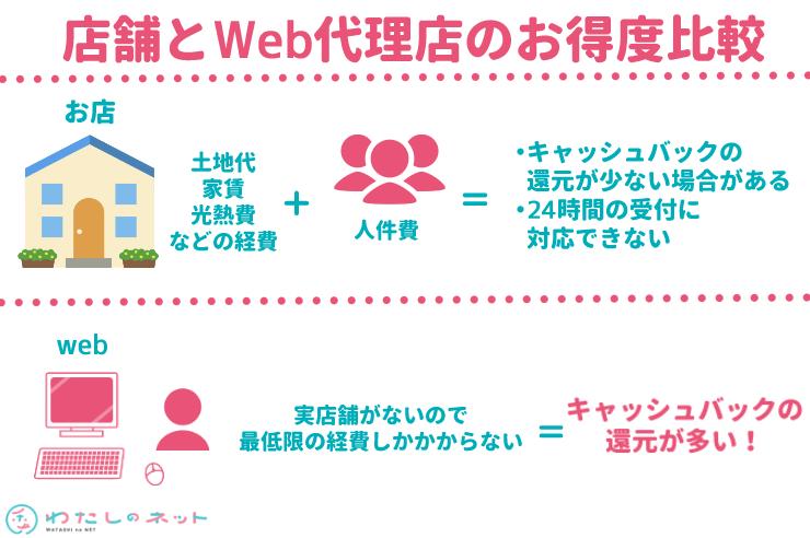 店舗とWeb代理店のお得度比較