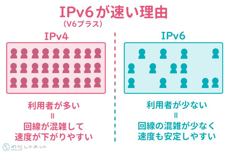 IPv6が速い理由