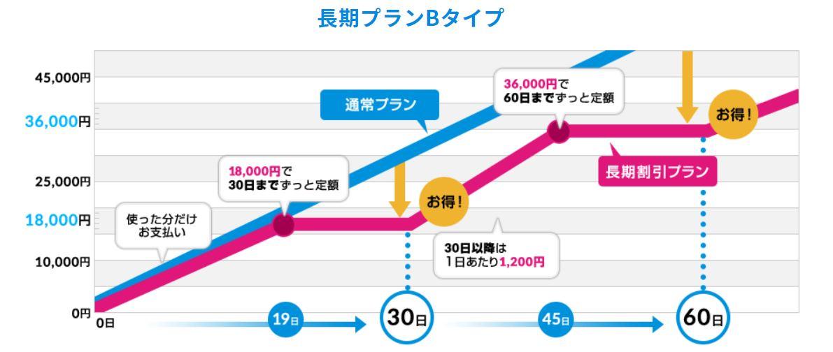グローバルWi-Fi 長期割引