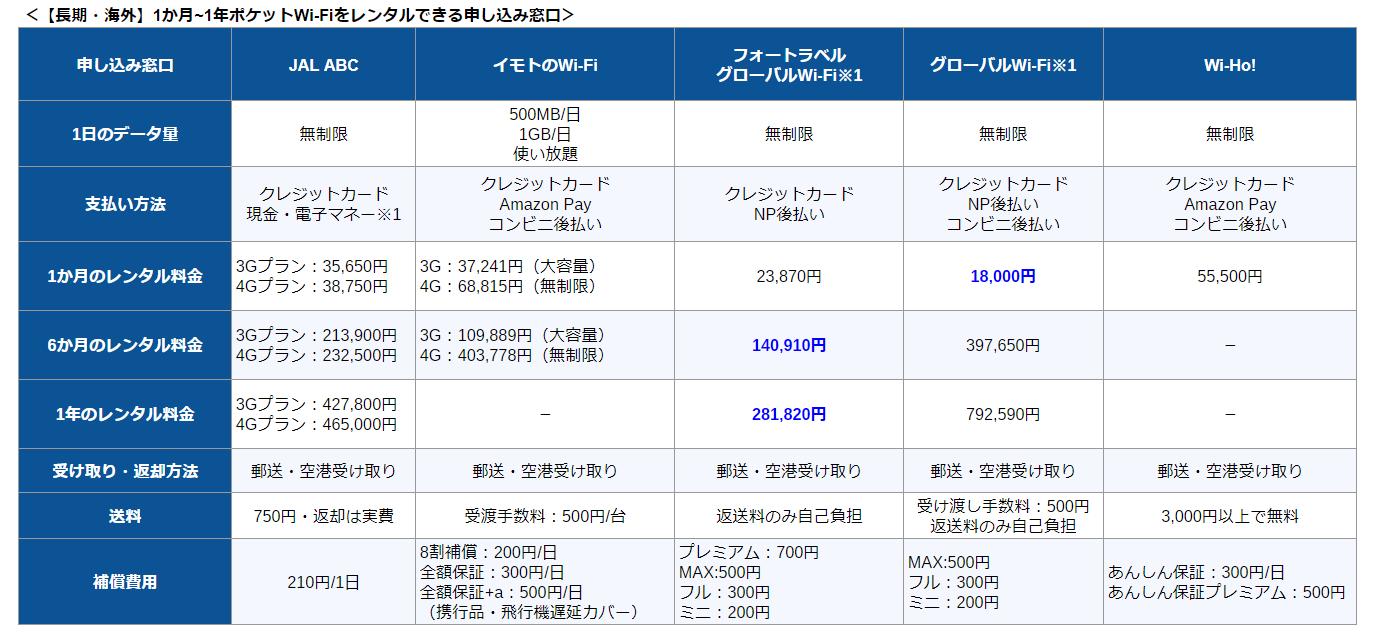 【長期・海外】1か月~1年ポケットWi-Fiをレンタルできる申し込み窓口