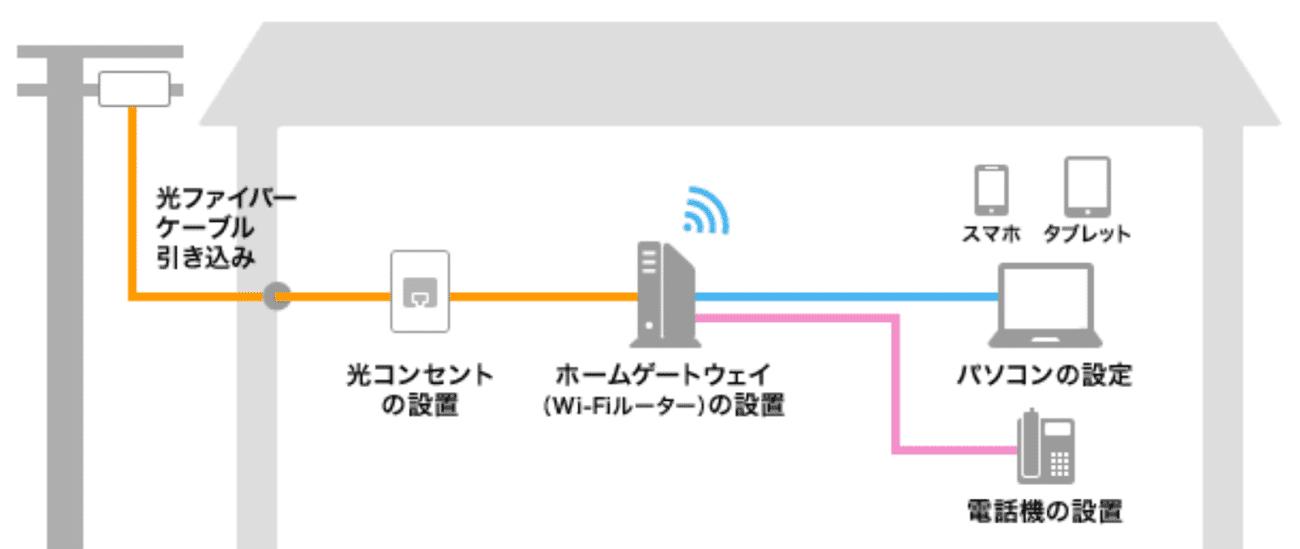 フレッツ光インターネット接続の仕組み
