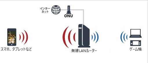 光回線でiphoneをWi-Fi接続する