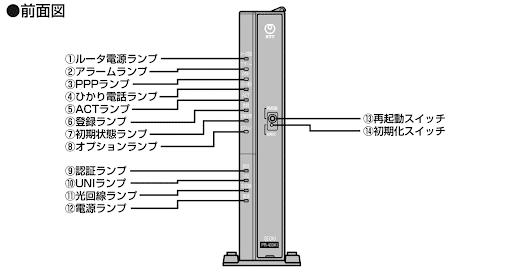 モデムのランプを確認する