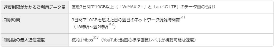 WiMAX2+のギガ放題プランの速度制限