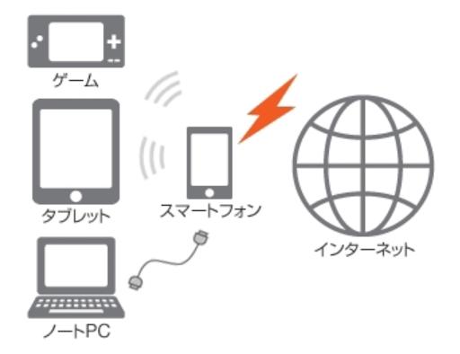 テザリングでWi-Fiに接続する