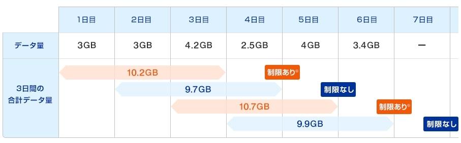 WiMAXギガ放題プランの速度制限期間