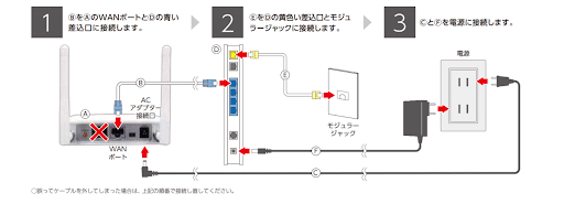 固定回線でWi-Fi接続