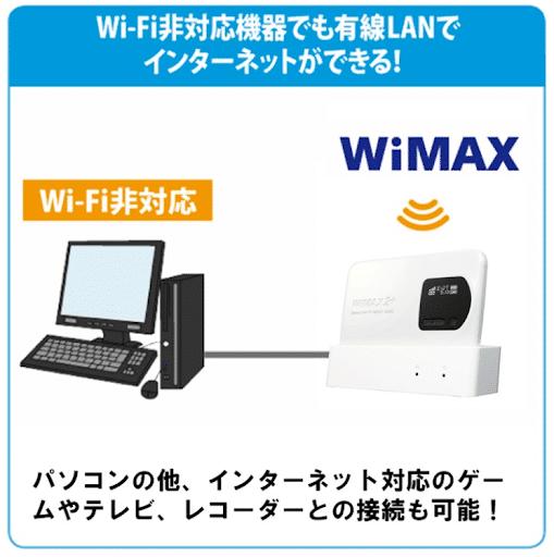 WiMAX 有線接続