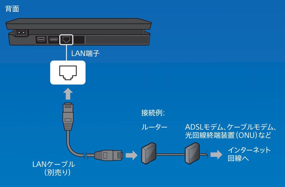 PS4_接続方法