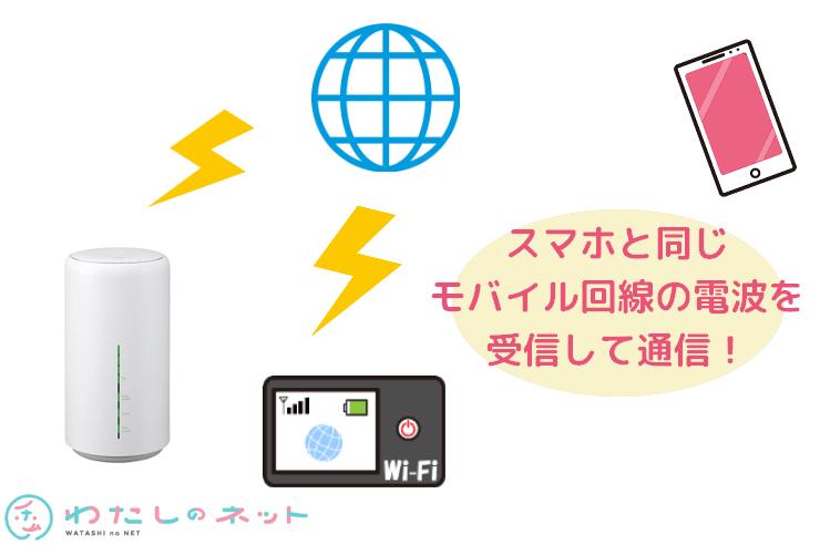 ホームルーターとモバイルルーターの通信の仕組み