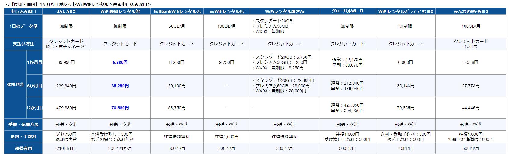 【長期・国内】1ヶ月以上ポケットWi-Fiをレンタルできる申し込み窓口比較