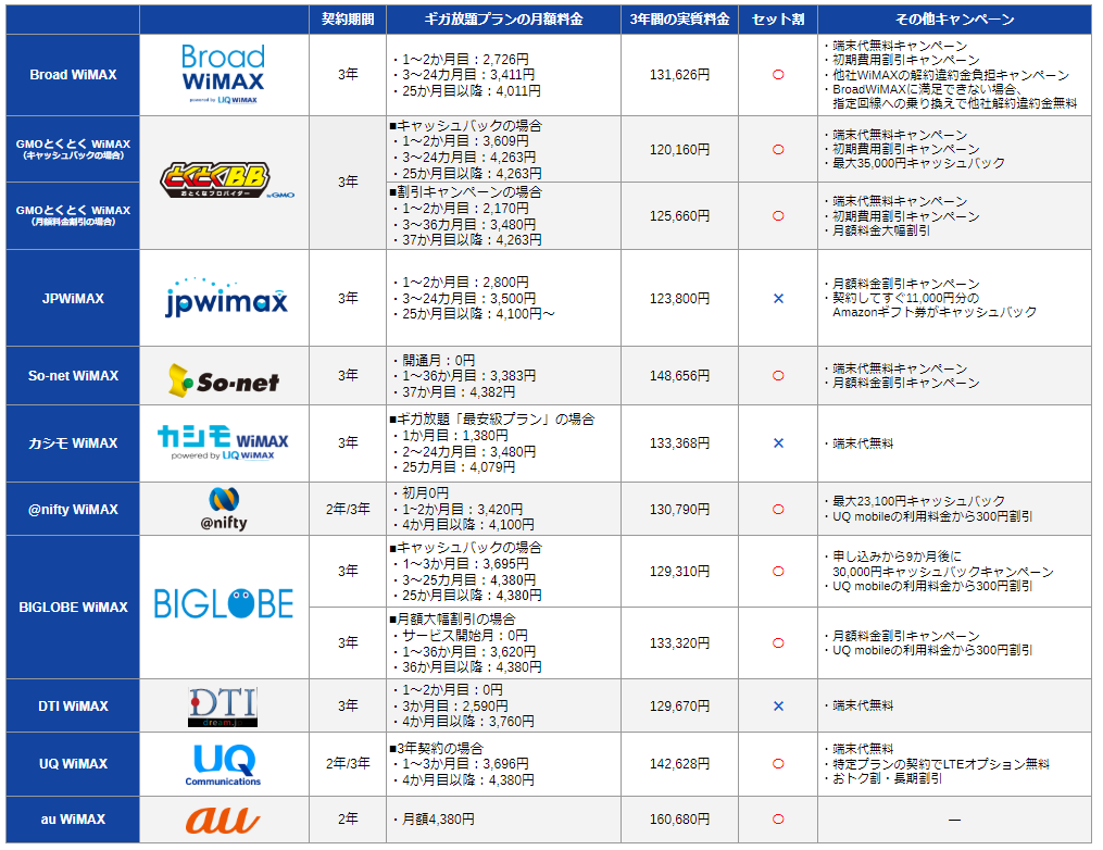 WiMAXプロバイダ10社比較一覧表