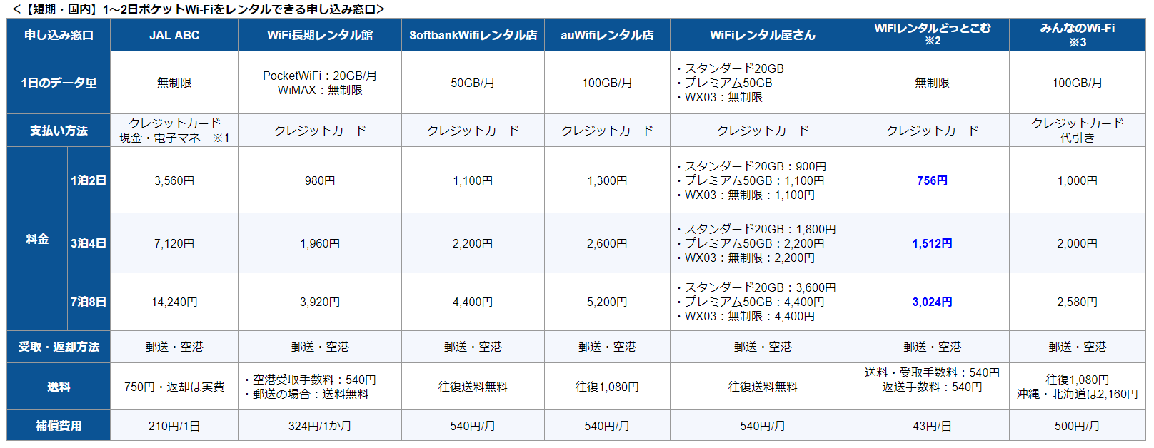 【短期・国内】1~2日ポケットWi-Fiをレンタルできる申込窓口比較