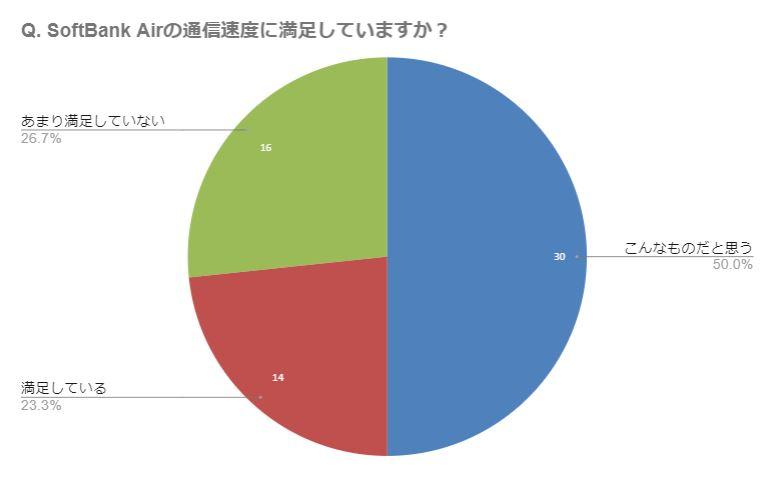SoftBank Air 速度に関するアンケート結果