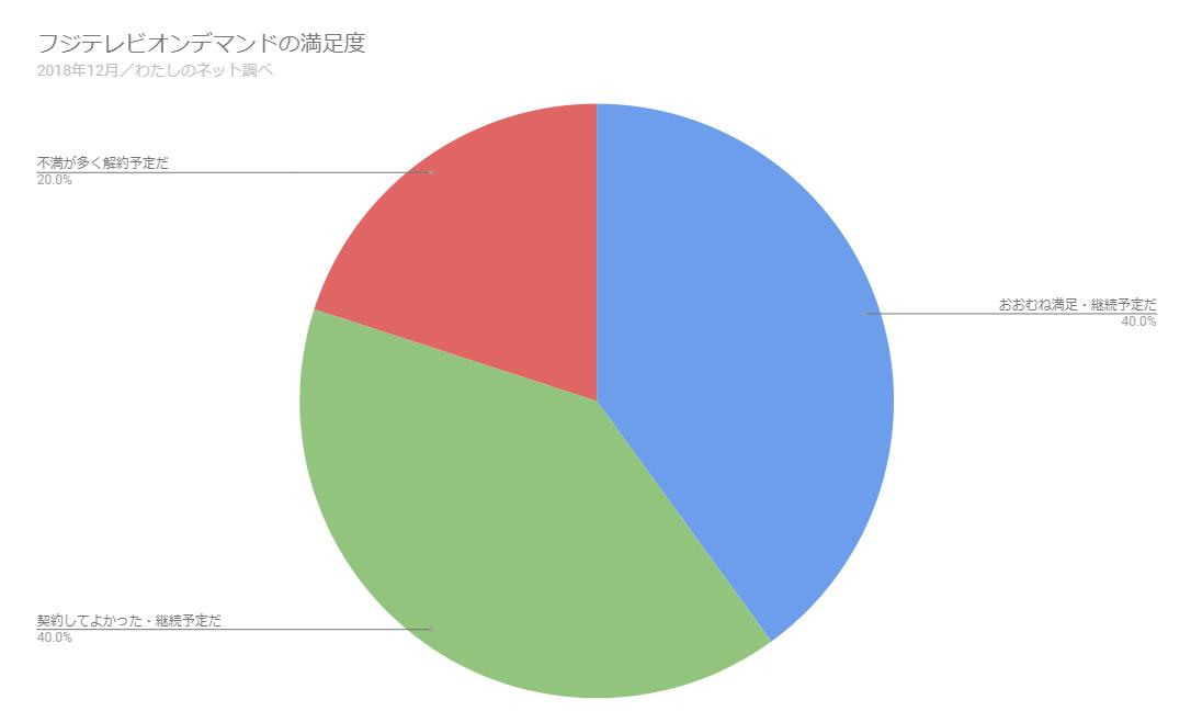 フジテレビオンデマンドの満足度についてのアンケート結果