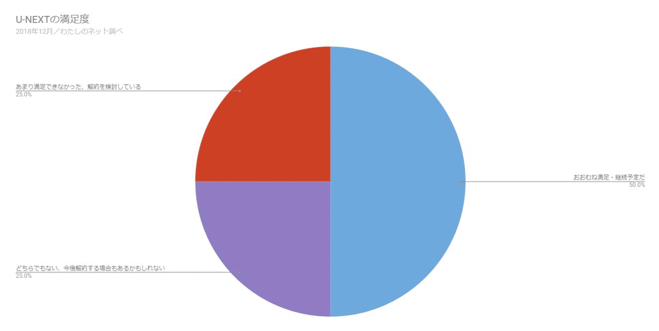 U-NEXTを契約した人の満足度についてのアンケート結果