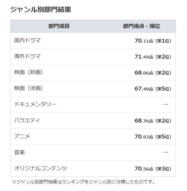 Huluの評判・口コミ|オリコン 定額制動画配信満足度ランキング - life.oricon.co.jp