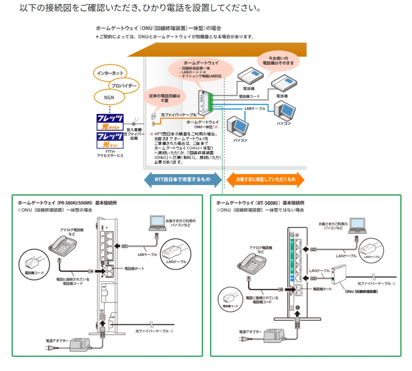 ひかり電話設置 NTT西日本