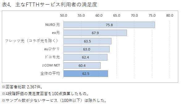 ブロードバンドサービスの満足度についてのグラフ