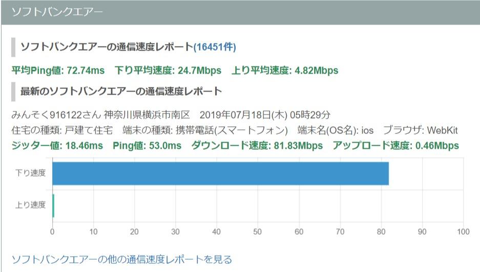 ソフトバンクエアーの速度測定結果 - みんなのネット回線速度