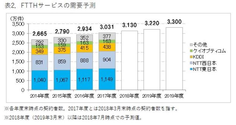 光コラボ契約者数予測のグラフ