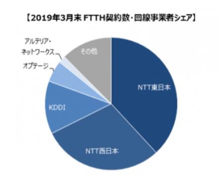 ブロードバンド回線事業者の加入者数のグラフ