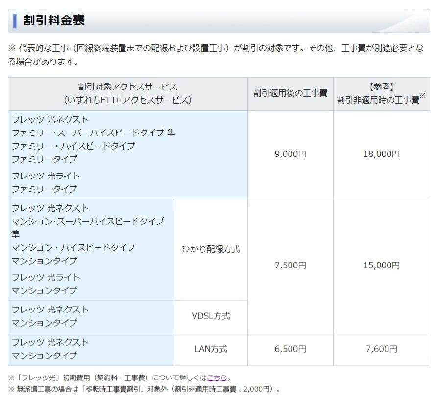 NTT西日本の移転工事費一覧