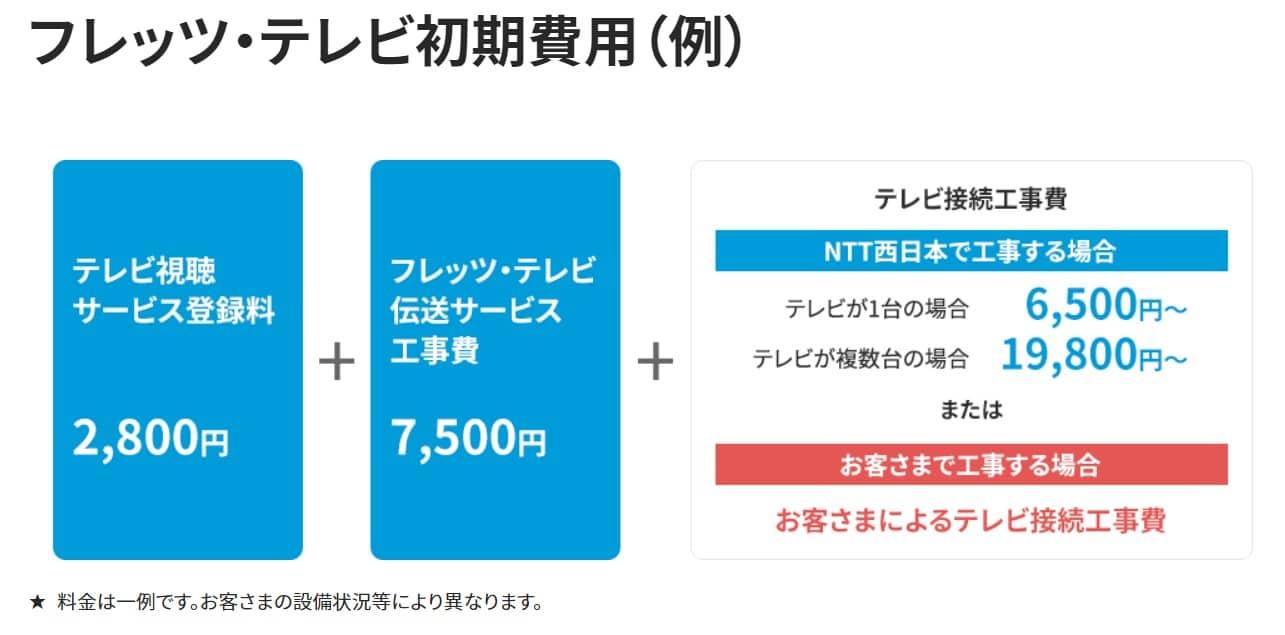 フレッツ光テレビ工事費(追加でオプション申込)