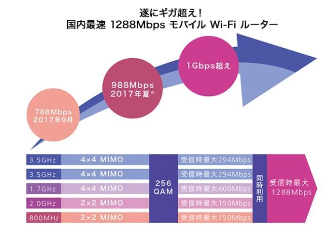 ドコモWi-Fi STATION 速度についてのイメージ
