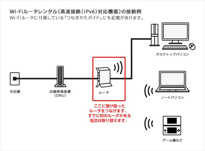 ドコモ光 無線LANルーター接続方法 width=