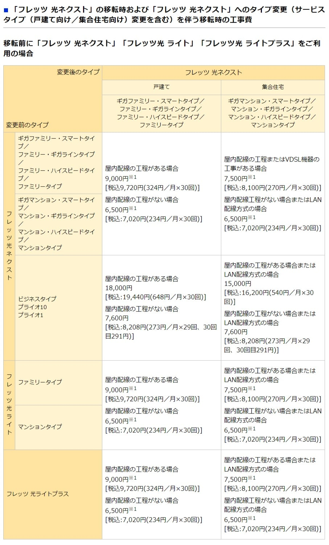 NTT東日本の移転工事費一覧