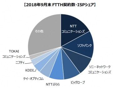 ISP調査結果